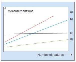 Calculating Dimensions – 1 | Werth, Inc
